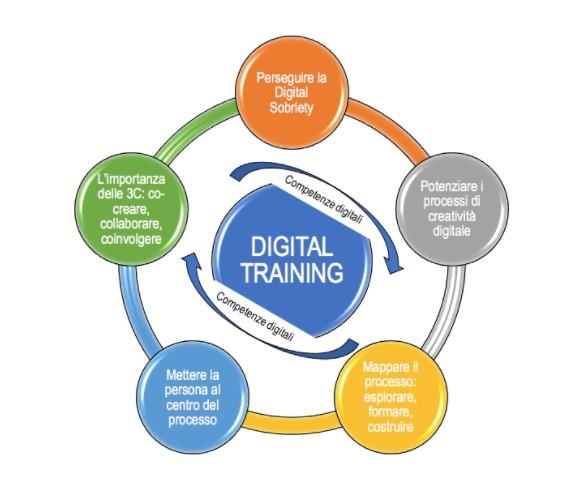 Digital training innovativo: cinque ingredienti